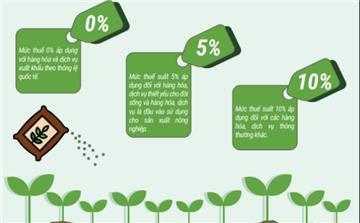 Danh mục hàng hóa chịu thuế VAT 0%, 5% và 10%