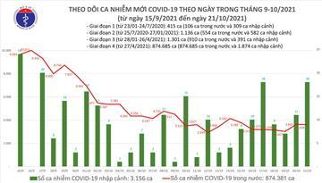Ngày 21/10: Có 3.636 ca mắc Covid-19 tại 50 tỉnh, thành