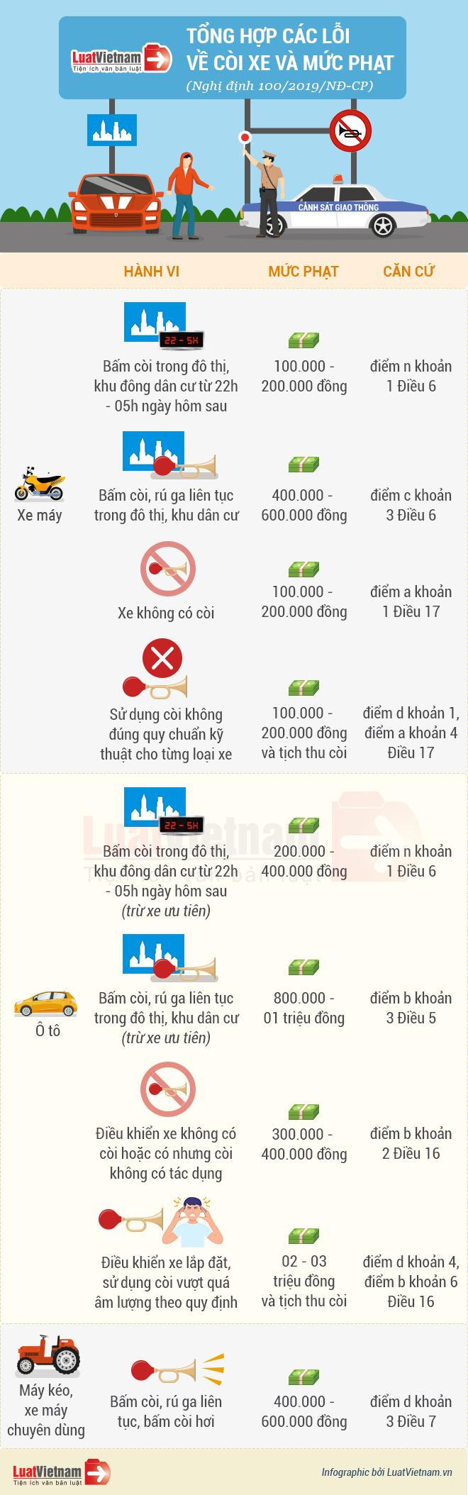 lỗi về còi xe và mức phạt