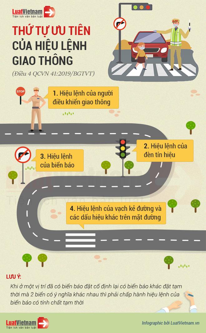 thứ tự ưu tiên của hiệu lệnh giao thông