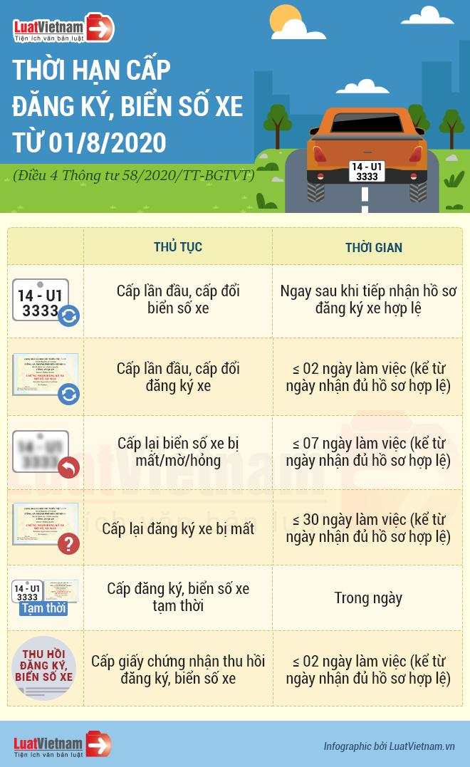 thời hạn cấp đăng ký xe, biển số xe từ 01/8/2020