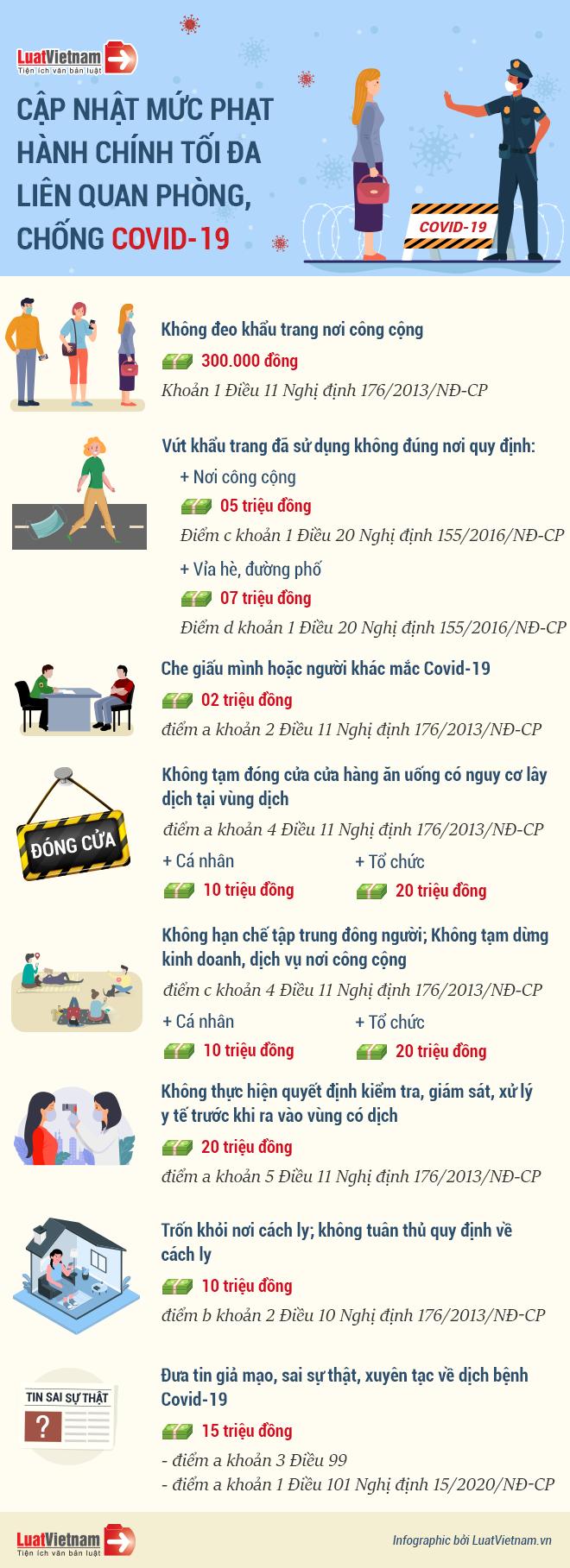 Infographic: Mức phạt tiền tối đa vi phạm phòng, chống Covid-19