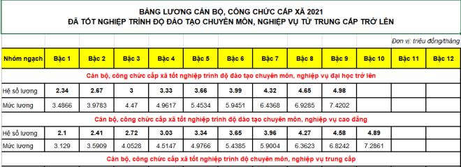 bang luong can bo cong chuc cap xa 2021