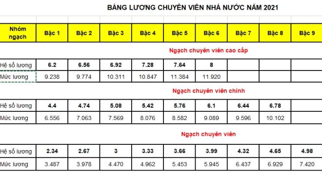 bang luong chuyen vien nha nuoc 2021