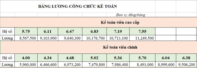 luong cong chuc ke toan 2021